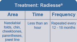 Chart describing use of radiesse houston and katy areas